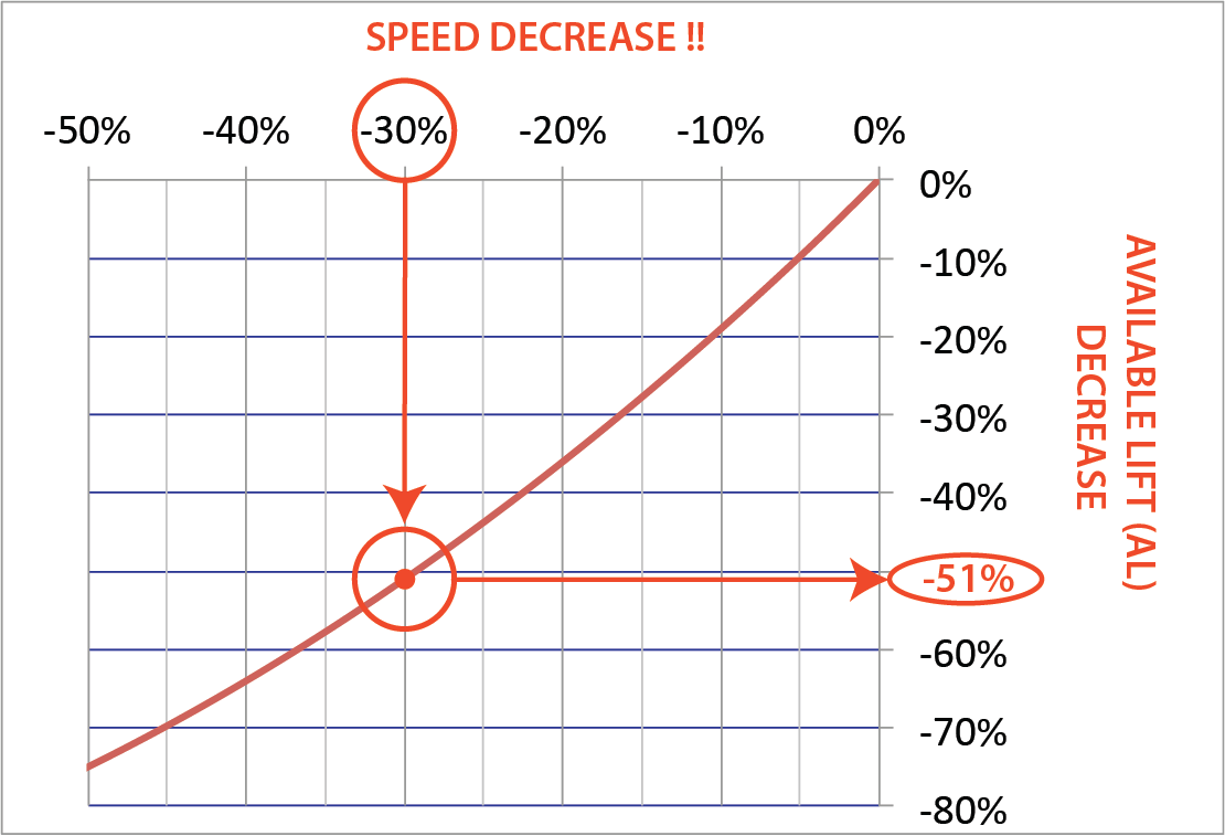 Speed % Dec New