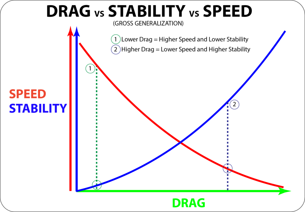 drag-vs-stability-vs-speed